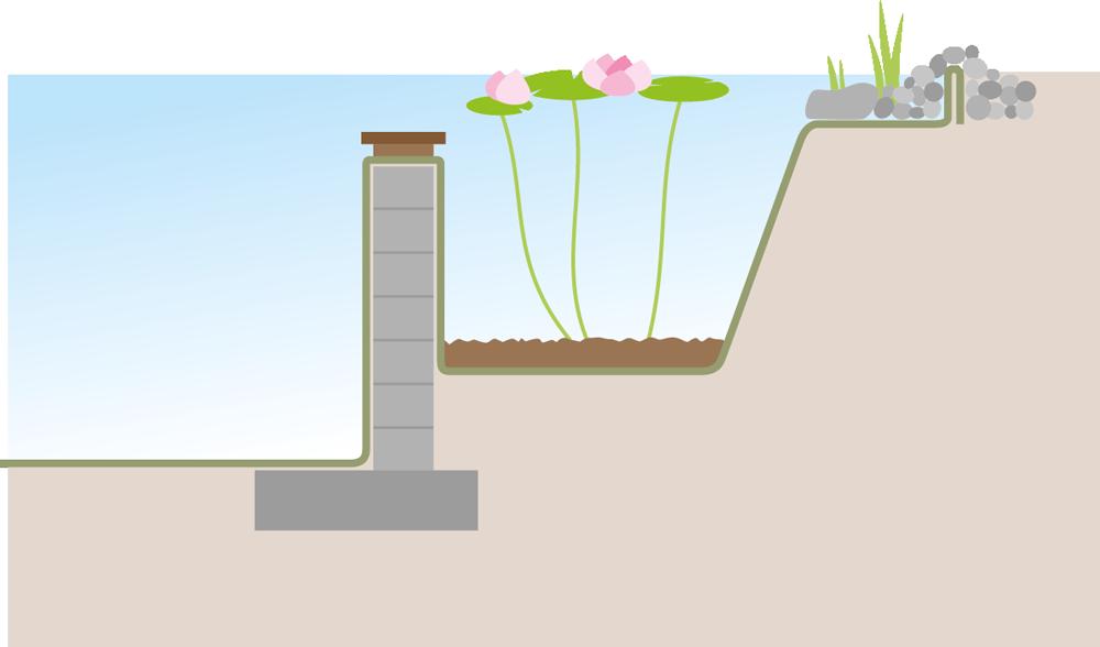 Schwimmteich Planung mit Mauerbauweise - FREIRAUM